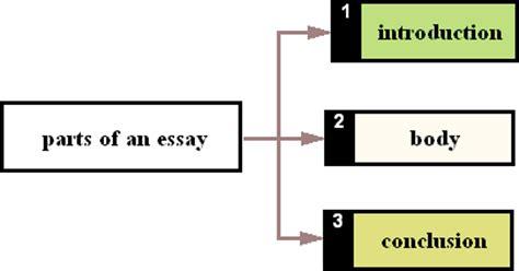 Components essay writing introduction tips - xceltalentcom