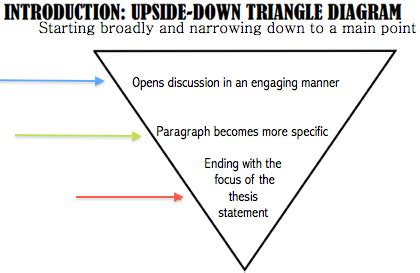 Preparing to Write the Introduction and Other Reflective